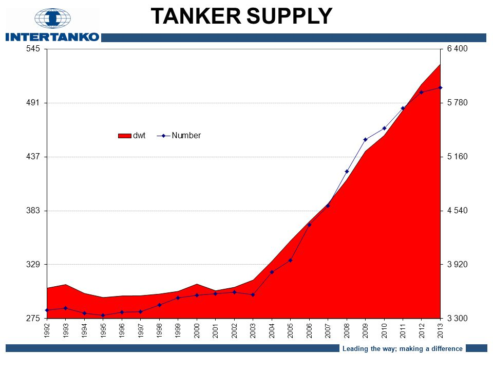 Leading the way; making a difference TANKER SUPPLY