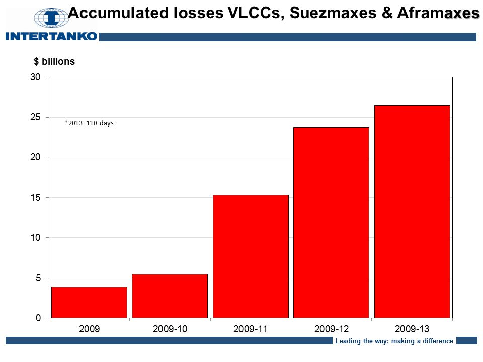 Leading the way; making a difference axes Accumulated losses VLCCs, Suezmaxes & Aframaxes