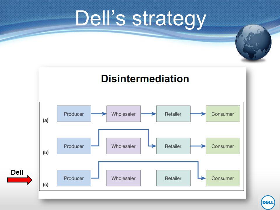 Dell's strategy Dell