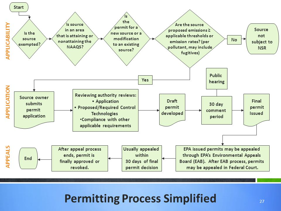 27 Permitting Process Simplified Start Source not subject to NSR Source owner submits permit application Reviewing authority reviews: Application Proposed/Required Control Technologies Compliance with other applicable requirements Draft permit developed Final permit Issued End EPA issued permits may be appealed through EPA's Environmental Appeals Board (EAB).