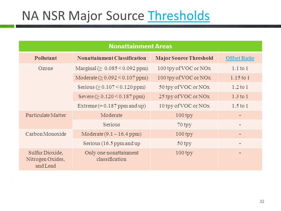 NA NSR Major Source ThresholdsThresholds 32 Nonattainment Areas PollutantNonattainment ClassificationMajor Source ThresholdOffset Ratio OzoneMarginal (≥ 0.085 < 0.092 ppm)100 tpy of VOC or NOx1.1 to 1 Moderate (≥ 0.092 < 0.107 ppm)100 tpy of VOC or NOx1.15 to 1 Serious (≥ 0.107 < 0.120 ppm)50 tpy of VOC or NOx1.2 to 1 Severe (≥ 0.120 < 0.187 ppm)25 tpy of VOC or NOx1.3 to 1 Extreme (= 0.187 ppm and up)10 tpy of VOC or NOx1.5 to 1 Particulate MatterModerate100 tpy- Serious70 tpy- Carbon MonoxideModerate (9.1 – 16.4 ppm)100 tpy- Serious (16.5 ppm and up50 tpy- Sulfur Dioxide, Nitrogen Oxides, and Lead Only one nonattainment classification 100 tpy-