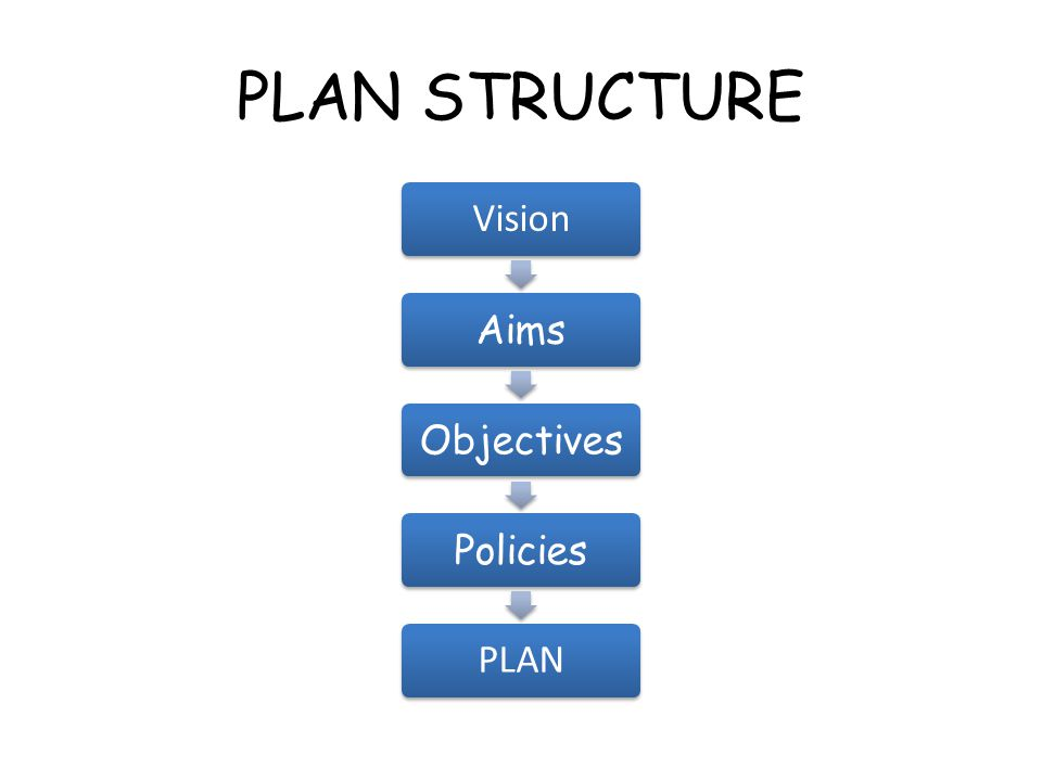 PLAN STRUCTURE Vision AimsObjectivesPolicies PLAN