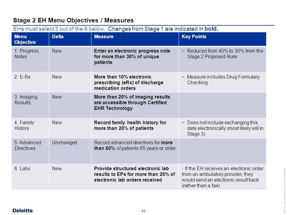 - 10 - MU Stage 2 Final Rule Webinar #2 Held 090512 v7 FINAL.pptx Menu Objective DeltaMeasureKey Points 1.