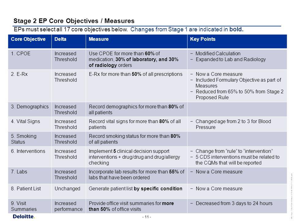 - 11 - MU Stage 2 Final Rule Webinar #2 Held 090512 v7 FINAL.pptx Core ObjectiveDeltaMeasureKey Points 1.