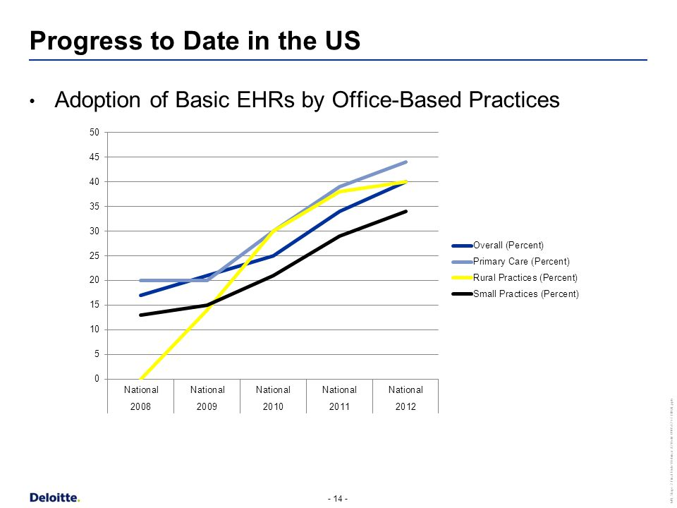 - 14 - MU Stage 2 Final Rule Webinar #2 Held 090512 v7 FINAL.pptx Adoption of Basic EHRs by Office-Based Practices Progress to Date in the US