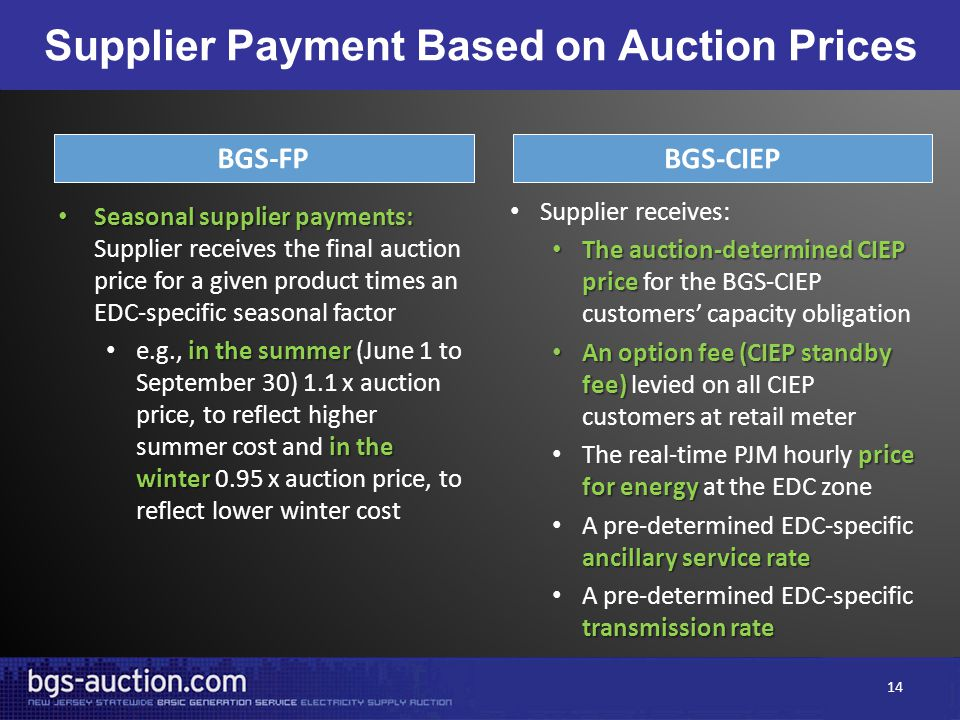 Supplier Payment Based on Auction Prices Seasonal supplier payments: Seasonal supplier payments: Supplier receives the final auction price for a given product times an EDC-specific seasonal factor in the summer in the winter e.g., in the summer (June 1 to September 30) 1.1 x auction price, to reflect higher summer cost and in the winter 0.95 x auction price, to reflect lower winter cost Supplier receives: The auction-determined CIEP price The auction-determined CIEP price for the BGS-CIEP customers' capacity obligation An option fee (CIEP standby fee) An option fee (CIEP standby fee) levied on all CIEP customers at retail meter price for energy The real-time PJM hourly price for energy at the EDC zone ancillary service rate A pre-determined EDC-specific ancillary service rate transmission rate A pre-determined EDC-specific transmission rate BGS-FP BGS-CIEP 14