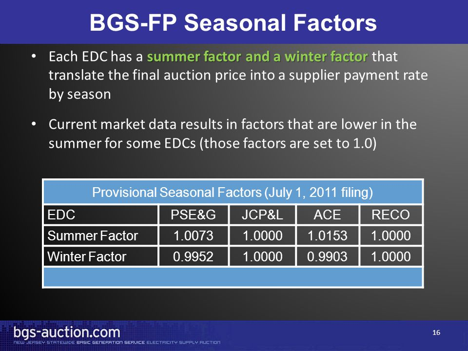BGS-FP Seasonal Factors summer factor and a winter factor Each EDC has a summer factor and a winter factor that translate the final auction price into a supplier payment rate by season Current market data results in factors that are lower in the summer for some EDCs (those factors are set to 1.0) Provisional Seasonal Factors (July 1, 2011 filing) EDCPSE&GJCP&LACERECO Summer Factor1.00731.00001.01531.0000 Winter Factor0.99521.00000.99031.0000 16