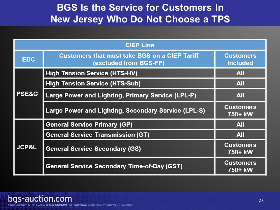 BGS Is the Service for Customers In New Jersey Who Do Not Choose a TPS CIEP Line EDC Customers that must take BGS on a CIEP Tariff (excluded from BGS-FP) Customers Included PSE&G High Tension Service (HTS-HV)All High Tension Service (HTS-Sub)All Large Power and Lighting, Primary Service (LPL-P)All Large Power and Lighting, Secondary Service (LPL-S) Customers 750+ kW JCP&L General Service Primary (GP)All General Service Transmission (GT)All General Service Secondary (GS) Customers 750+ kW General Service Secondary Time-of-Day (GST) Customers 750+ kW 27