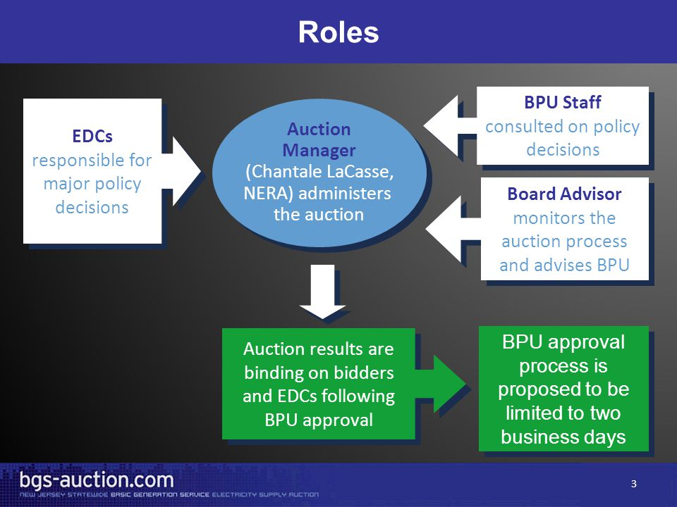 Roles EDCs responsible for major policy decisions Auction Manager (Chantale LaCasse, NERA) administers the auction Auction Manager (Chantale LaCasse, NERA) administers the auction BPU Staff consulted on policy decisions BPU Staff consulted on policy decisions Board Advisor monitors the auction process and advises BPU BPU approval process is proposed to be limited to two business days Auction results are binding on bidders and EDCs following BPU approval 3