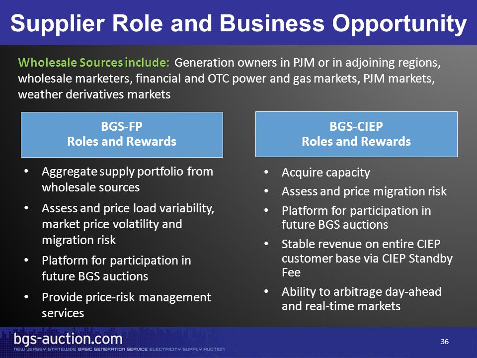 Supplier Role and Business Opportunity Aggregate supply portfolio from wholesale sources Assess and price load variability, market price volatility and migration risk Platform for participation in future BGS auctions Provide price-risk management services Acquire capacity Assess and price migration risk Platform for participation in future BGS auctions Stable revenue on entire CIEP customer base via CIEP Standby Fee Ability to arbitrage day-ahead and real-time markets Wholesale Sources include: Wholesale Sources include: Generation owners in PJM or in adjoining regions, wholesale marketers, financial and OTC power and gas markets, PJM markets, weather derivatives markets BGS-FP Roles and Rewards BGS-CIEP Roles and Rewards 36