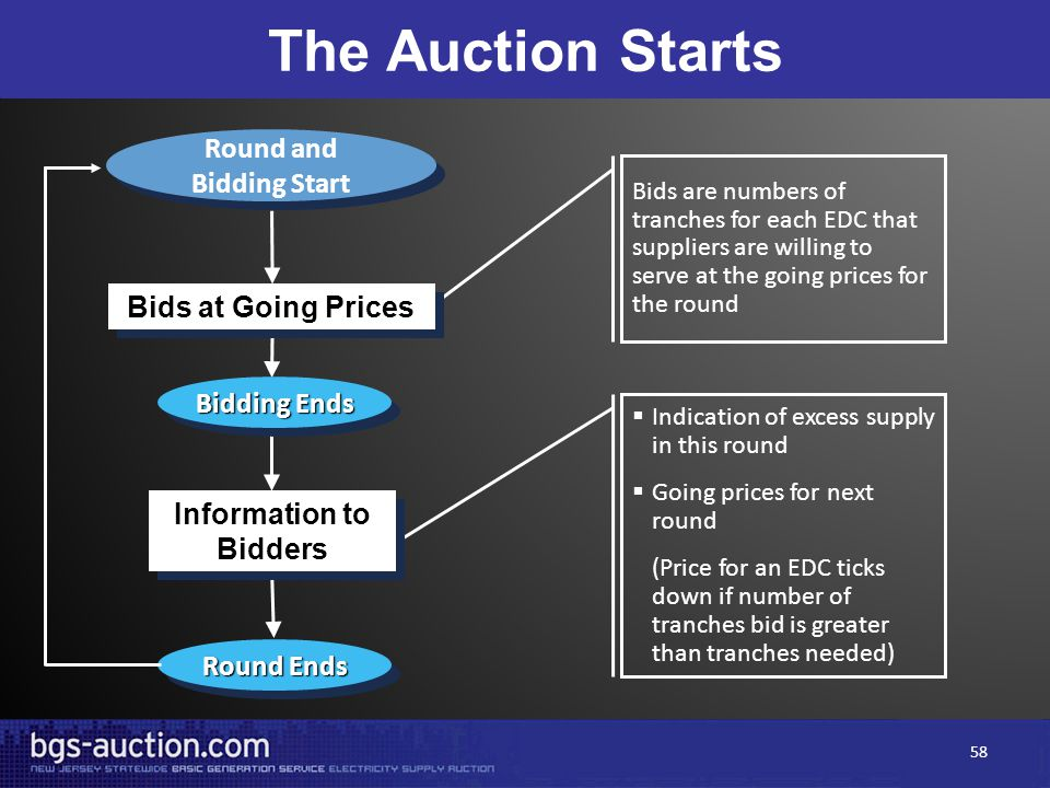 Round and Bidding Start Round and Bidding Start Bids are numbers of tranches for each EDC that suppliers are willing to serve at the going prices for the round Round Ends  Indication of excess supply in this round  Going prices for next round (Price for an EDC ticks down if number of tranches bid is greater than tranches needed) The Auction Starts Information to Bidders Bidding Ends Bids at Going Prices 58