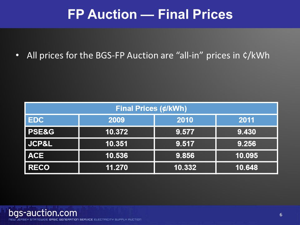 FP Auction — Final Prices Final Prices (¢/kWh) EDC200920102011 PSE&G10.3729.5779.430 JCP&L10.3519.5179.256 ACE10.5369.85610.095 RECO11.27010.33210.648