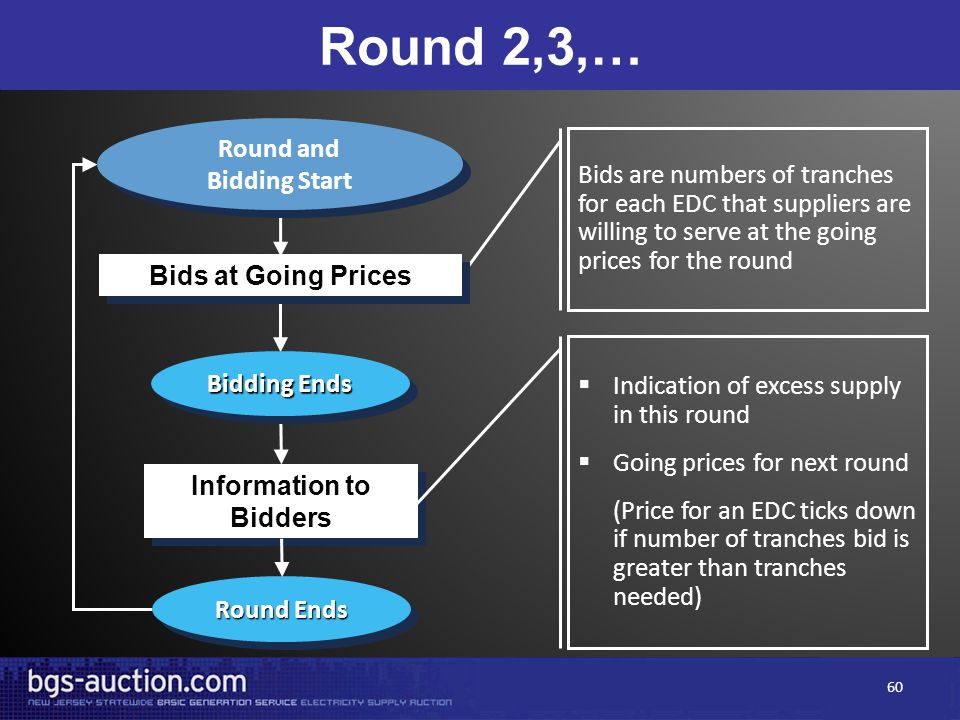Information to Bidders Bids are numbers of tranches for each EDC that suppliers are willing to serve at the going prices for the round Bidding Ends Round Ends  Indication of excess supply in this round  Going prices for next round (Price for an EDC ticks down if number of tranches bid is greater than tranches needed) Round 2,3,… Round and Bidding Start Round and Bidding Start Bids at Going Prices 60