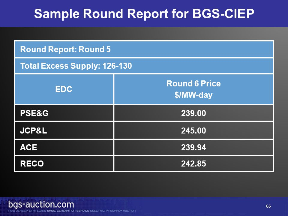Sample Round Report for BGS-CIEP Round Report: Round 5 Total Excess Supply: 126-130 EDC Round 6 Price $/MW-day PSE&G239.00 JCP&L245.00 ACE239.94 RECO2