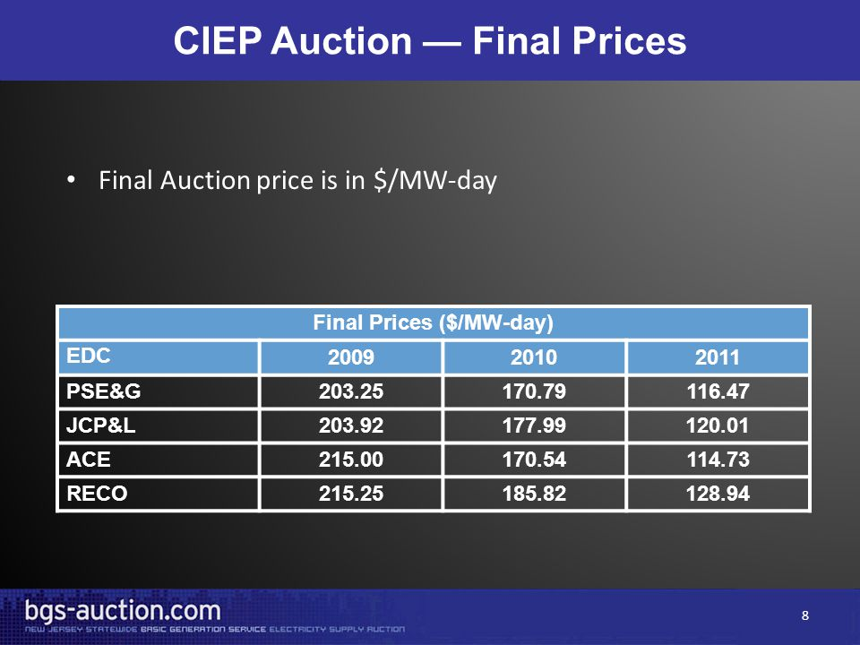 CIEP Auction — Final Prices Final Prices ($/MW-day) EDC 200920102011 PSE&G203.25170.79116.47 JCP&L203.92177.99120.01 ACE215.00170.54114.73 RECO215.25185.82128.94 Final Auction price is in $/MW-day 8