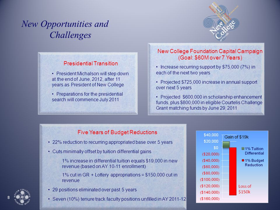 New Opportunities and Challenges 8 Five Years of Budget Reductions 22% reduction to recurring appropriated base over 5 years Cuts minimally offset by tuition differential gains 1% increase in differential tuition equals $19,000 in new revenue (based on AY 10-11 enrollment) 1% cut in GR + Lottery appropriations = $150,000 cut in revenue 29 positions eliminated over past 5 years Seven (10%) tenure track faculty positions unfilled in AY 2011-12 New College Foundation Capital Campaign (Goal: $60M over 7 Years) Increase recurring support by $75,000 (7%) in each of the next two years Projected $725,000 increase in annual support over next 5 years Projected $600,000 in scholarship enhancement funds, plus $800,000 in eligible Courtelis Challenge Grant matching funds by June 29, 2011 Presidential Transition President Michalson will step down at the end of June, 2012, after 11 years as President of New College Preparations for the presidential search will commence July 2011