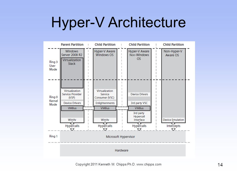 Hyper-V Architecture Copyright 2011 Kenneth M. Chipps Ph.D. www.chipps.com 14