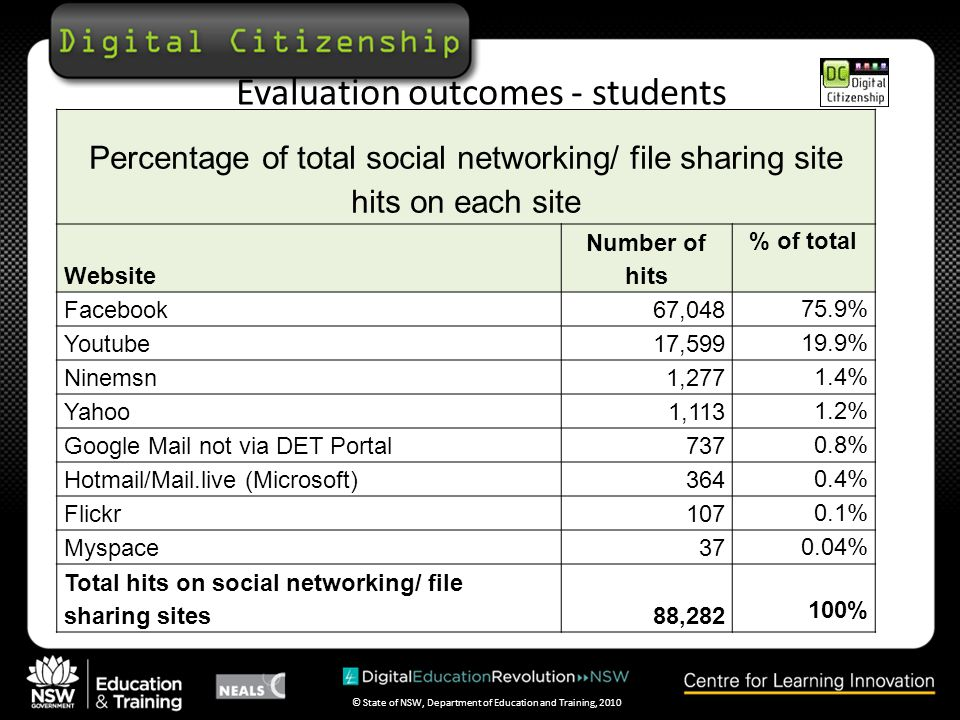 © State of NSW, Department of Education and Training, 2010 Evaluation outcomes - students Percentage of total social networking/ file sharing site hits on each site Website Number of hits % of total Facebook67,048 75.9% Youtube17,599 19.9% Ninemsn1,277 1.4% Yahoo1,113 1.2% Google Mail not via DET Portal737 0.8% Hotmail/Mail.live (Microsoft)364 0.4% Flickr107 0.1% Myspace37 0.04% Total hits on social networking/ file sharing sites88,282 100%