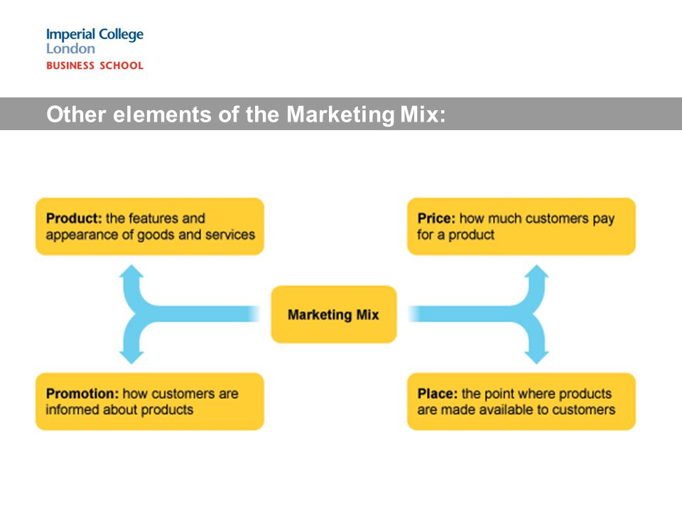 Other elements of the Marketing Mix: