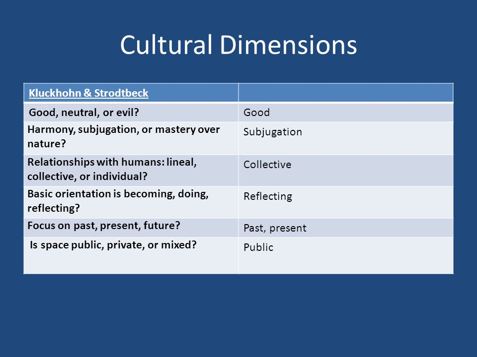 Cultural Dimensions Kluckhohn & Strodtbeck Good, neutral, or evil?Good Harmony, subjugation, or mastery over nature? Subjugation Relationships with hu
