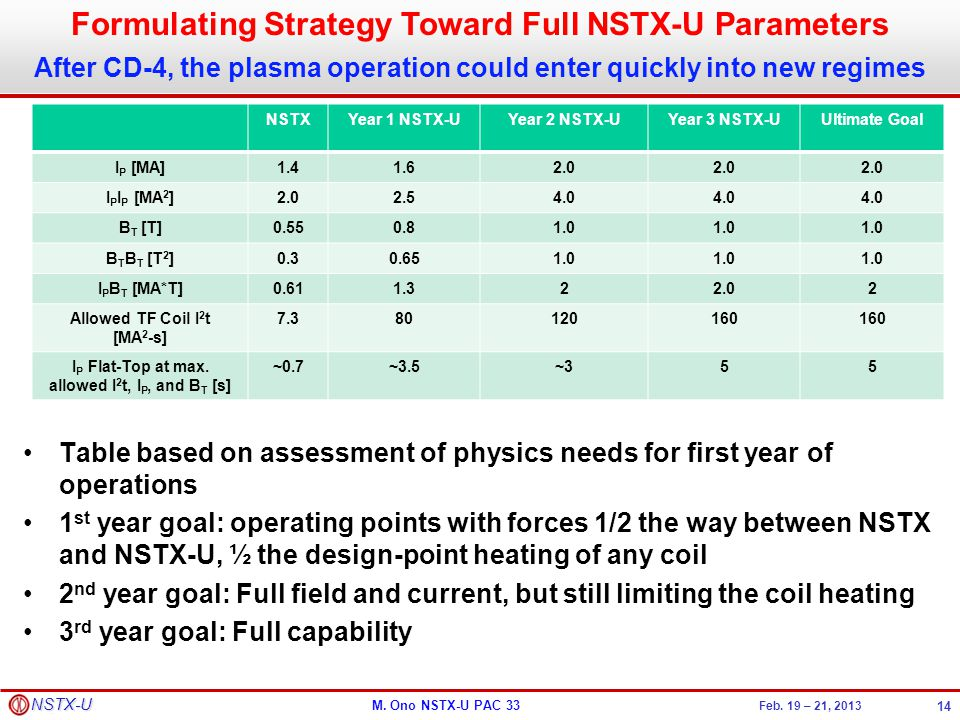 M. Ono NSTX-U PAC 33 Feb. 19 – 21, 2013 NSTX-U Table based on assessment of physics needs for first year of operations 1 st year goal: operating point