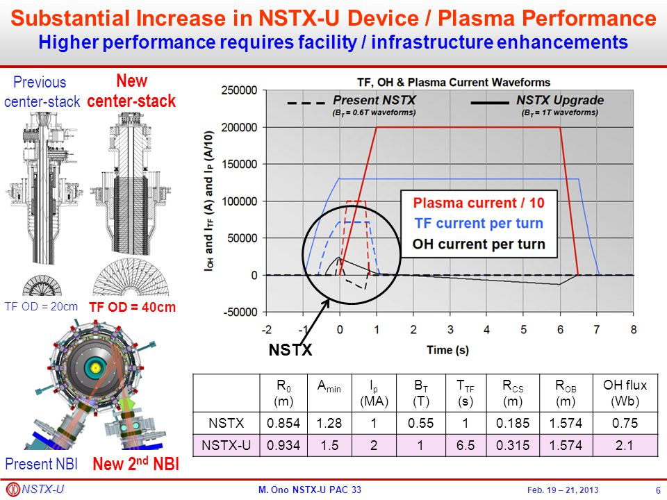 M. Ono NSTX-U PAC 33 Feb. 19 – 21, 2013 NSTX-U Substantial Increase in NSTX-U Device / Plasma Performance Higher performance requires facility / infra