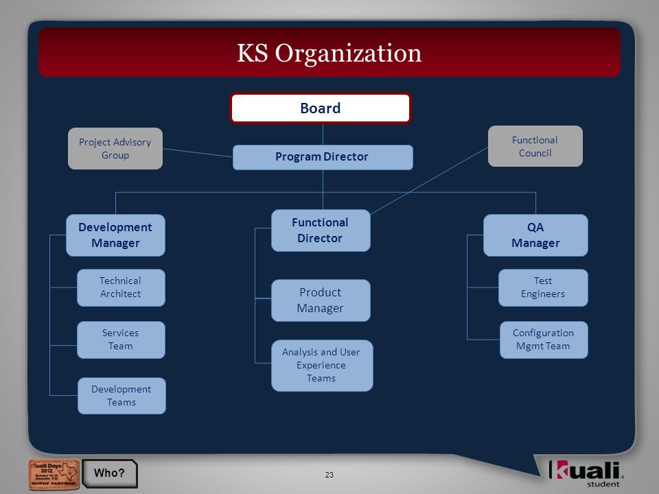 23 KS Organization Program Director Board QA Manager Product Manager Development Manager Services Team Development Teams Technical Architect Analysis and User Experience Teams Test Engineers Configuration Mgmt Team Project Advisory Group Functional Director Functional Council Who
