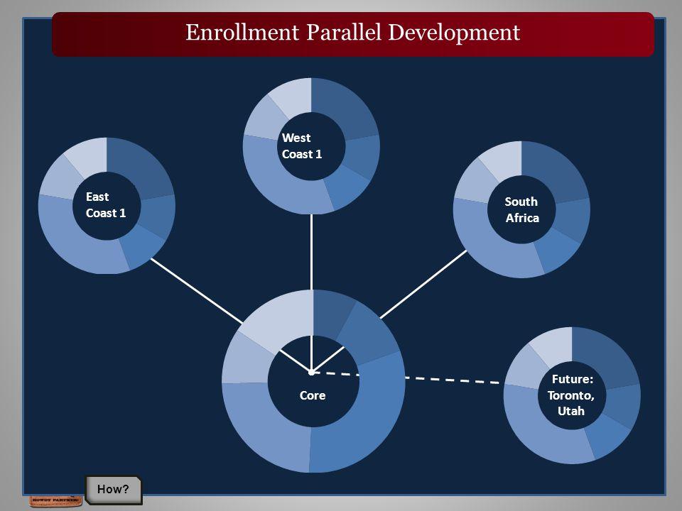 27 West Coast 1 South Africa East Coast 1 Enrollment Parallel Development Core Future: Toronto, Utah How