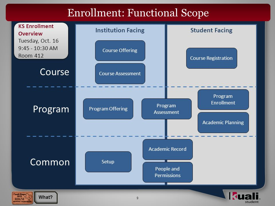 9 Student FacingInstitution Facing Enrollment: Functional Scope Course Registration Program Offering Program Enrollment Program Assessment Course Offering Course Assessment Academic Record KS Enrollment Overview Tuesday, Oct.