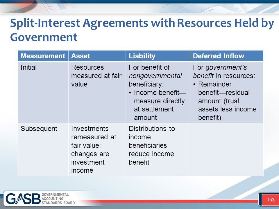 Split-Interest Agreements with Resources Held by Government MeasurementAssetLiabilityDeferred Inflow InitialResources measured at fair value For benef