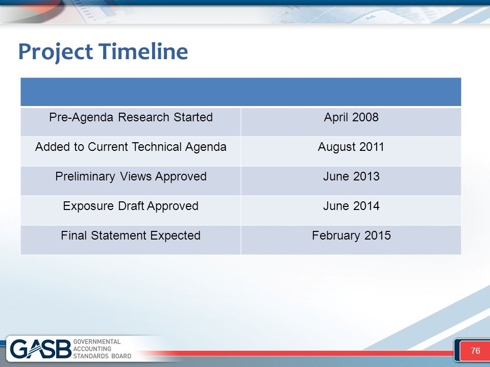Project Timeline Pre-Agenda Research StartedApril 2008 Added to Current Technical AgendaAugust 2011 Preliminary Views ApprovedJune 2013 Exposure Draft