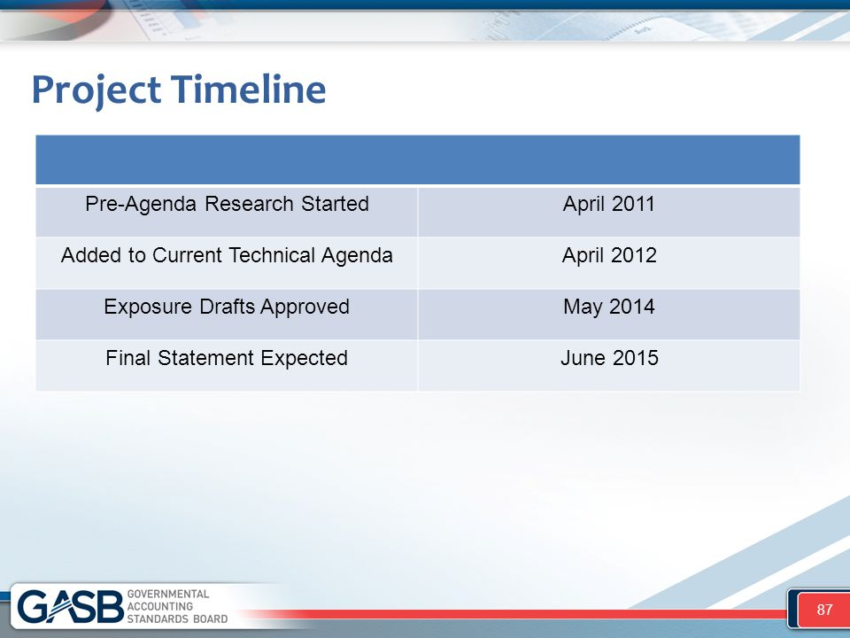 Project Timeline Pre-Agenda Research StartedApril 2011 Added to Current Technical AgendaApril 2012 Exposure Drafts ApprovedMay 2014 Final Statement Ex