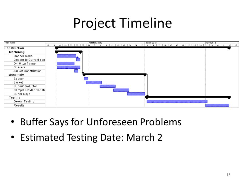 Project Timeline Buffer Says for Unforeseen Problems Estimated Testing Date: March 2 13