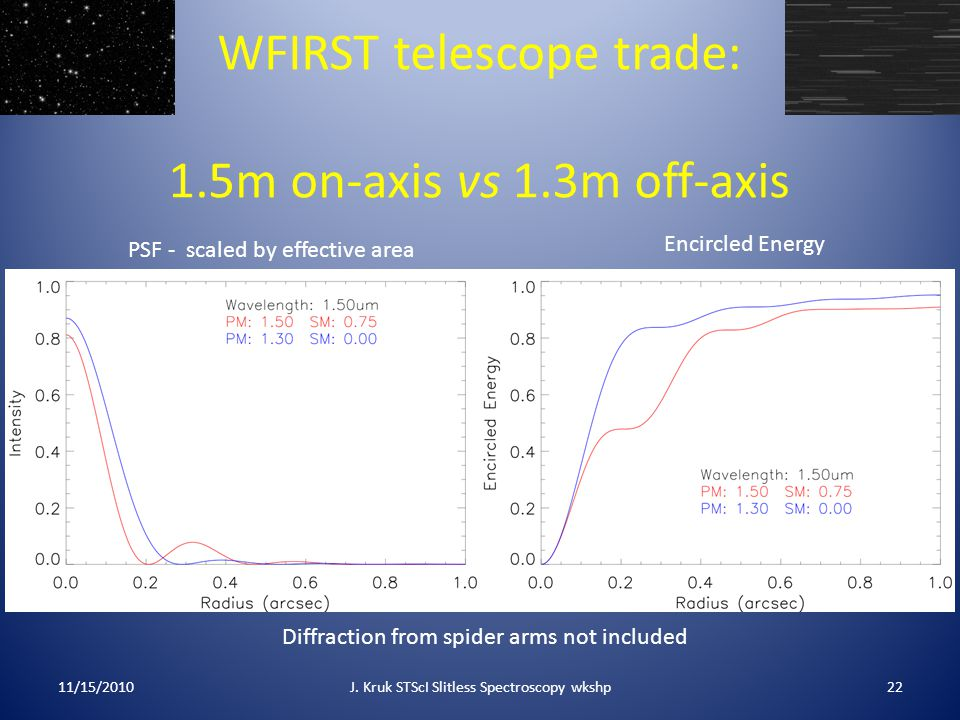 WFIRST telescope trade: 1.5m on-axis vs 1.3m off-axis 11/15/201022J. Kruk STScI Slitless Spectroscopy wkshp PSF - scaled by effective area Encircled E