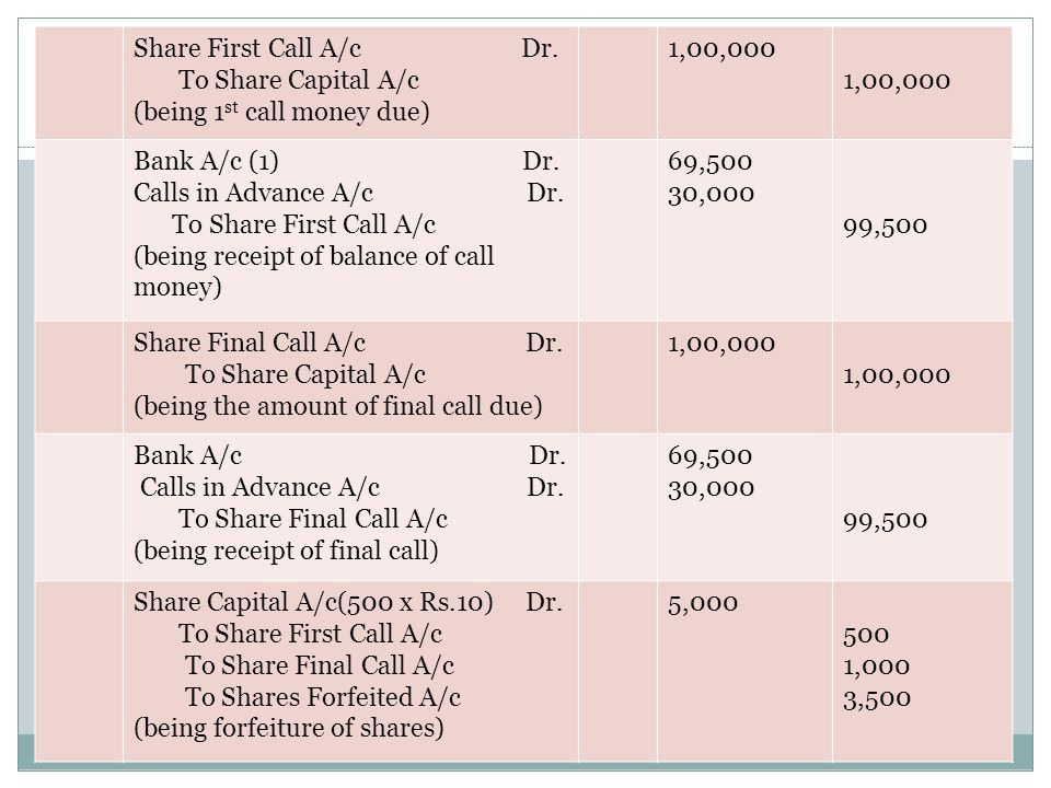 Share First Call A/c Dr. To Share Capital A/c (being 1 st call money due) 1,00,000 Bank A/c (1) Dr. Calls in Advance A/c Dr. To Share First Call A/c (