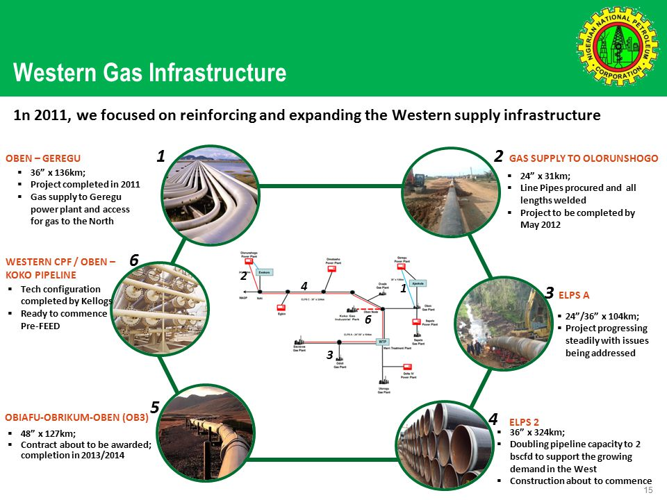 Western Gas Infrastructure 15 ELPS 2 OBIAFU-OBRIKUM-OBEN (OB3) WESTERN CPF / OBEN – KOKO PIPELINE GAS SUPPLY TO OLORUNSHOGO ELPS A OBEN – GEREGU  36 x 136km;  Project completed in 2011  Gas supply to Geregu power plant and access for gas to the North  24 x 31km;  Line Pipes procured and all lengths welded  Project to be completed by May 2012  24 /36 x 104km;  Project progressing steadily with issues being addressed  36 x 324km;  Doubling pipeline capacity to 2 bscfd to support the growing demand in the West  Construction about to commence  48 x 127km;  Contract about to be awarded; completion in 2013/2014  Tech configuration completed by Kellogs  Ready to commence Pre-FEED 1n 2011, we focused on reinforcing and expanding the Western supply infrastructure 12 3 4 5 6 1 2 6 3 4