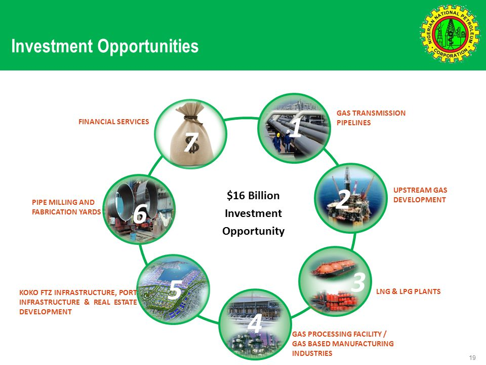 Investment Opportunities 19 GAS PROCESSING FACILITY / GAS BASED MANUFACTURING INDUSTRIES FINANCIAL SERVICES UPSTREAM GAS DEVELOPMENT GAS TRANSMISSION PIPELINES LNG & LPG PLANTS PIPE MILLING AND FABRICATION YARDS $16 Billion Investment Opportunity 1 2 3 4 6 KOKO FTZ INFRASTRUCTURE, PORT INFRASTRUCTURE & REAL ESTATE DEVELOPMENT 5 7