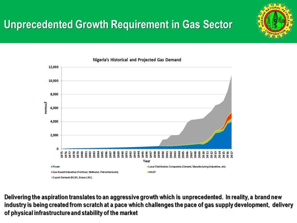 Unprecedented Growth Requirement in Gas Sector Delivering the aspiration translates to an aggressive growth which is unprecedented.