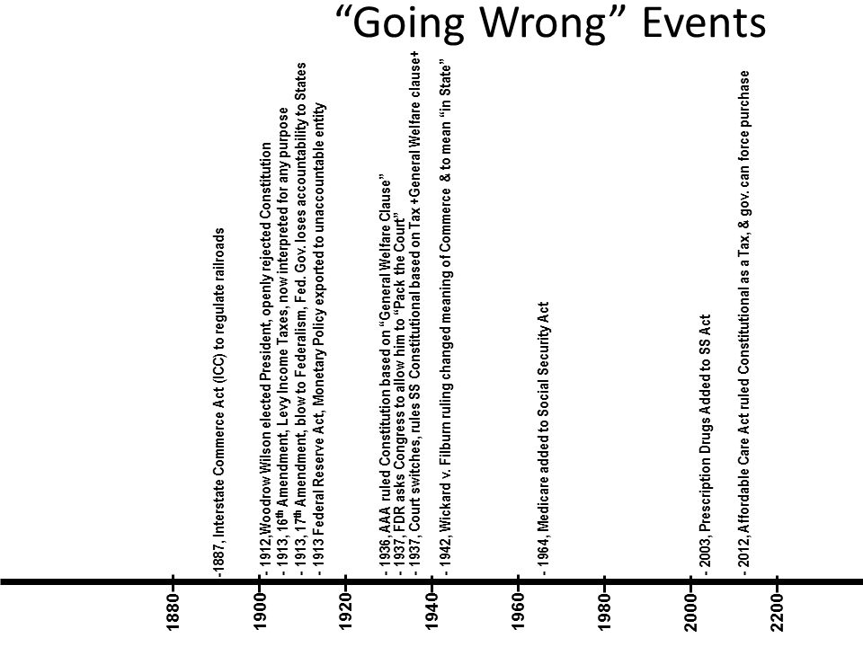 Going Wrong Events 1880 190019401920 1980 1960 22002000 -1887, Interstate Commerce Act (ICC) to regulate railroads - 1912,Woodrow Wilson elected President, openly rejected Constitution - 1913, 17 th Amendment, blow to Federalism, Fed.