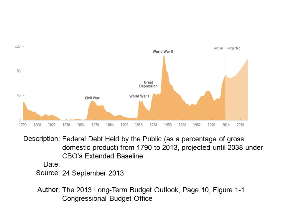Description: Date: Source: Author: Federal Debt Held by the Public (as a percentage of gross domestic product) from 1790 to 2013, projected until 2038 under CBO's Extended Baseline 24 September 2013 The 2013 Long-Term Budget Outlook, Page 10, Figure 1-1 Congressional Budget Office