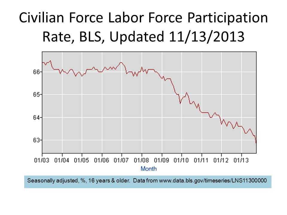Civilian Force Labor Force Participation Rate, BLS, Updated 11/13/2013 Seasonally adjusted, %, 16 years & older.