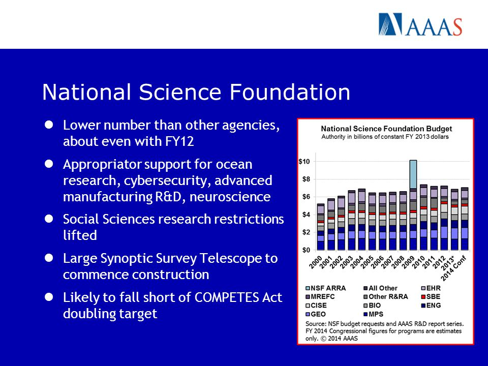 National Science Foundation Lower number than other agencies, about even with FY12 Appropriator support for ocean research, cybersecurity, advanced manufacturing R&D, neuroscience Social Sciences research restrictions lifted Large Synoptic Survey Telescope to commence construction Likely to fall short of COMPETES Act doubling target