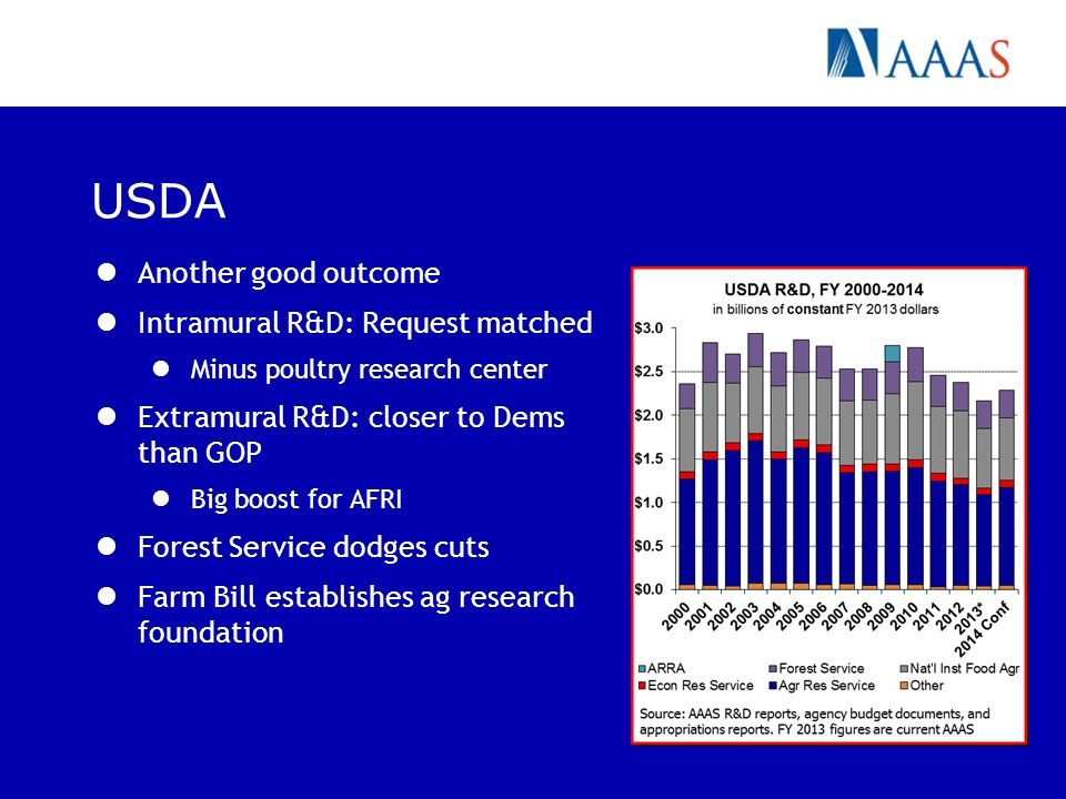 USDA Another good outcome Intramural R&D: Request matched Minus poultry research center Extramural R&D: closer to Dems than GOP Big boost for AFRI Forest Service dodges cuts Farm Bill establishes ag research foundation