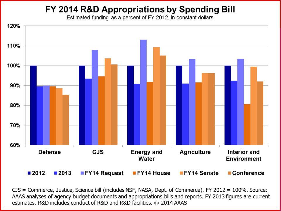 Current Politics: The Pong Model.Cut spending. Raise revenues.