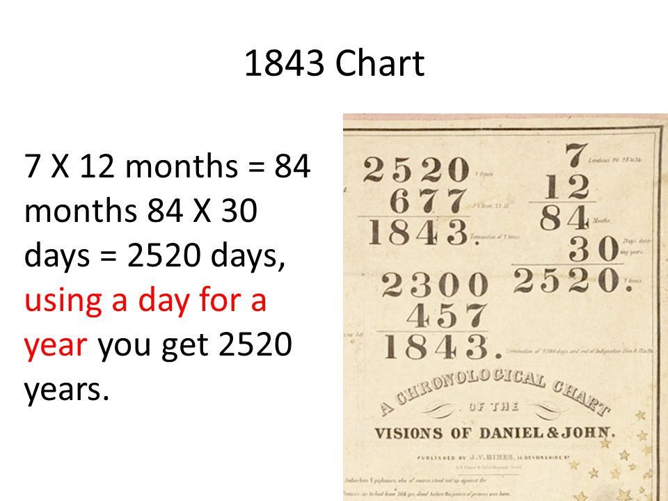 7 X 12 months = 84 months 84 X 30 days = 2520 days, using a day for a year you get 2520 years. 1843 Chart