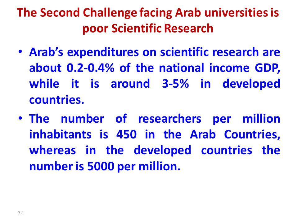 The Second Challenge facing Arab universities is poor Scientific Research Arab's expenditures on scientific research are about 0.2-0.4% of the nationa