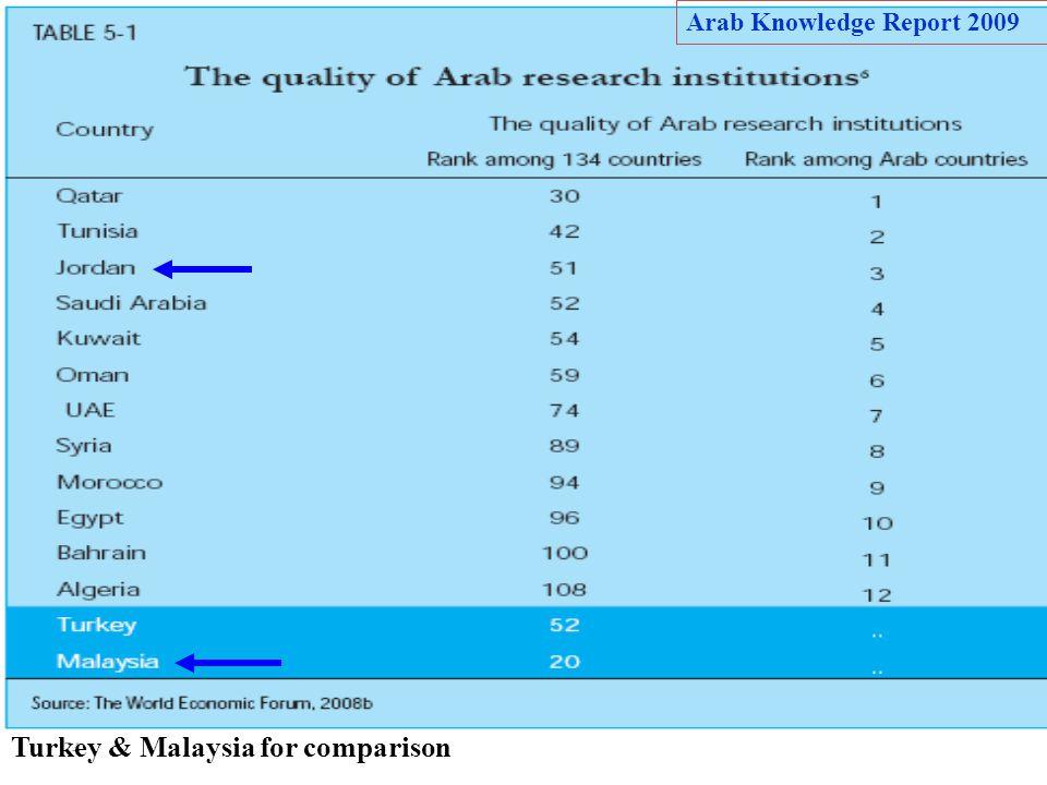 74 Turkey & Malaysia for comparison Arab Knowledge Report 2009
