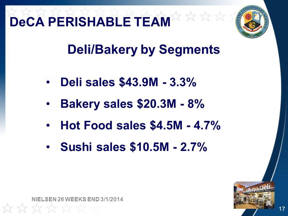 DeCA PERISHABLE TEAM Deli/Bakery by Segments NIELSEN 26 WEEKS END 3/1/2014 17 Deli sales $43.9M - 3.3% Bakery sales $20.3M - 8% Hot Food sales $4.5M - 4.7% Sushi sales $10.5M - 2.7%