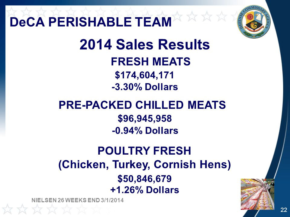 DeCA PERISHABLE TEAM 2014 Sales Results FRESH MEATS $174,604,171 -3.30% Dollars PRE-PACKED CHILLED MEATS $96,945,958 -0.94% Dollars POULTRY FRESH (Chicken, Turkey, Cornish Hens) $50,846,679 +1.26% Dollars NIELSEN 26 WEEKS END 3/1/2014 22