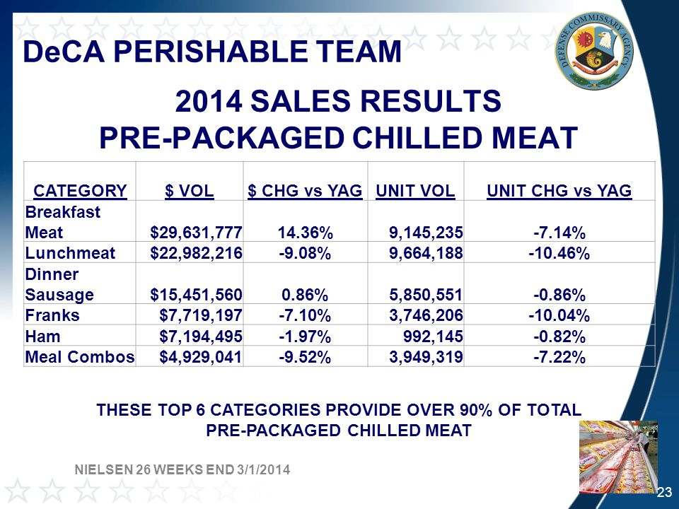 DeCA PERISHABLE TEAM 2014 SALES RESULTS PRE-PACKAGED CHILLED MEAT CATEGORY$ VOL$ CHG vs YAGUNIT VOLUNIT CHG vs YAG Breakfast Meat$29,631,77714.36%9,145,235-7.14% Lunchmeat$22,982,216-9.08%9,664,188-10.46% Dinner Sausage$15,451,5600.86%5,850,551-0.86% Franks$7,719,197-7.10%3,746,206-10.04% Ham$7,194,495-1.97%992,145-0.82% Meal Combos$4,929,041-9.52%3,949,319-7.22% THESE TOP 6 CATEGORIES PROVIDE OVER 90% OF TOTAL PRE-PACKAGED CHILLED MEAT NIELSEN 26 WEEKS END 3/1/2014 23